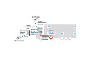 Беспроводная система мониторинга температуры внутри рефрижератора