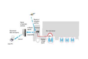 Langaton lämpötilan valvontajärjestelmä jääkaapin sisällä