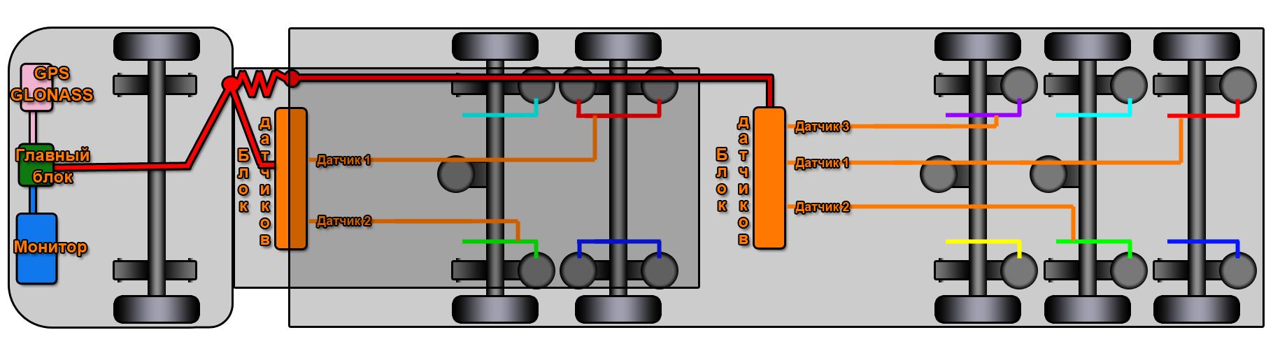 Монтаж GTscales система мониторинга автотранспорта